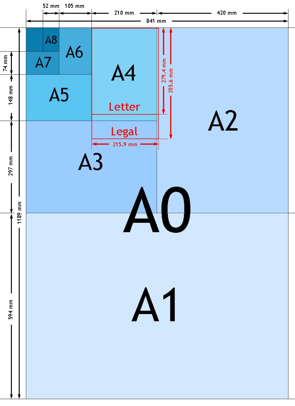 A formaat tabel maten